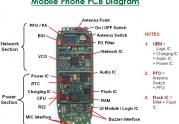شناسایی اجزا و قطعات روی برد PCB گوشی موبایل